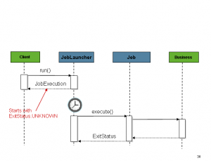 Job launcher sequence async