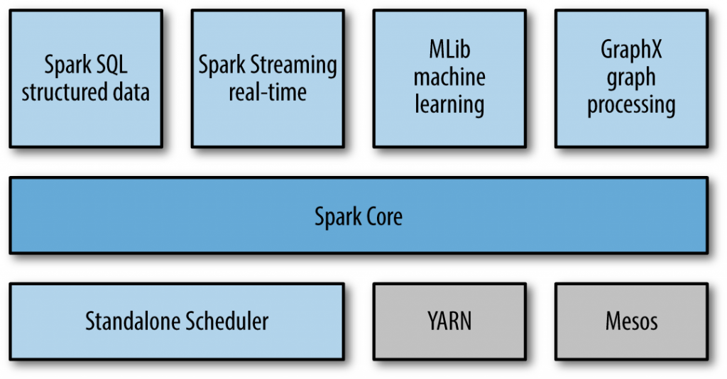 The Apache Spark stack